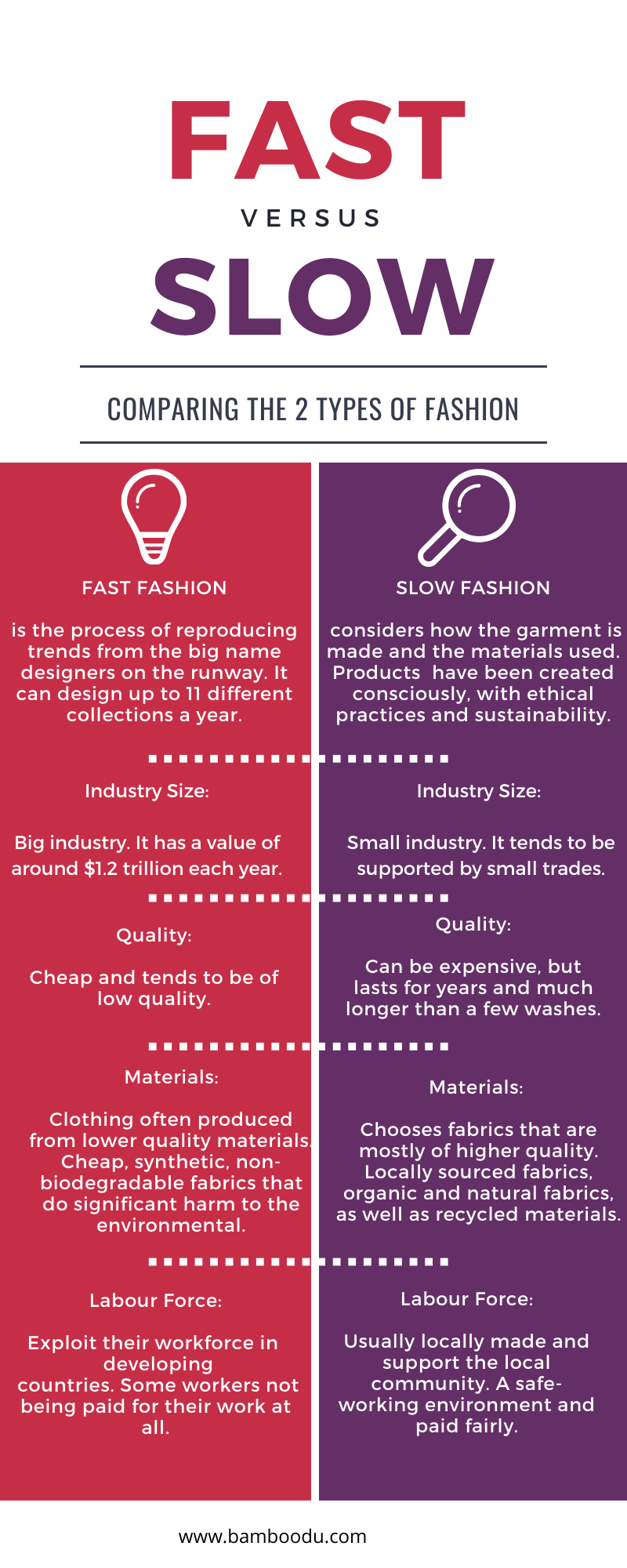fast vs slow fashion